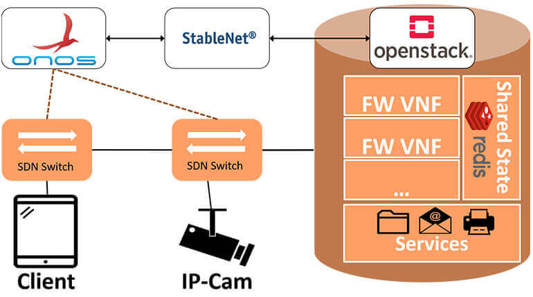 SDN/NFV-enabled Security Architecture