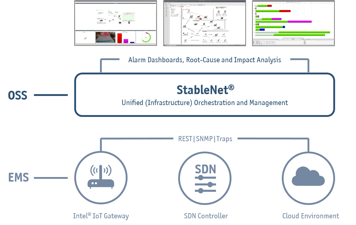Architecture for StableNet SDN