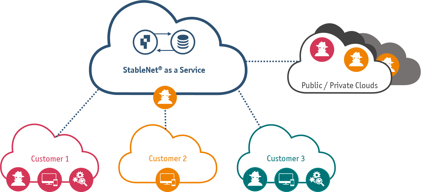 StableNet as a service - graphic