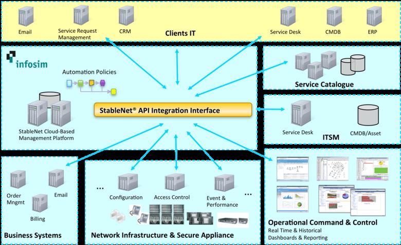 API Integration Interface