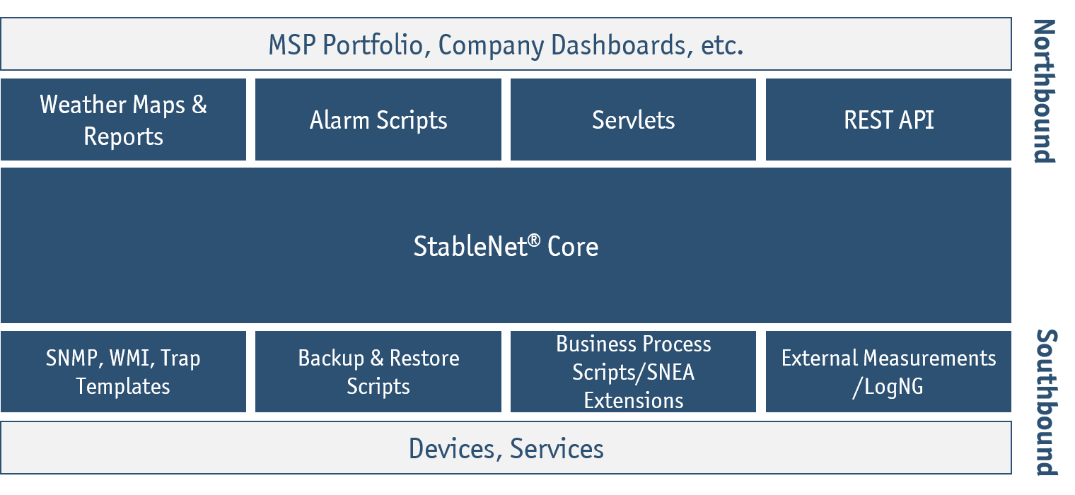 StableNet Interfaces