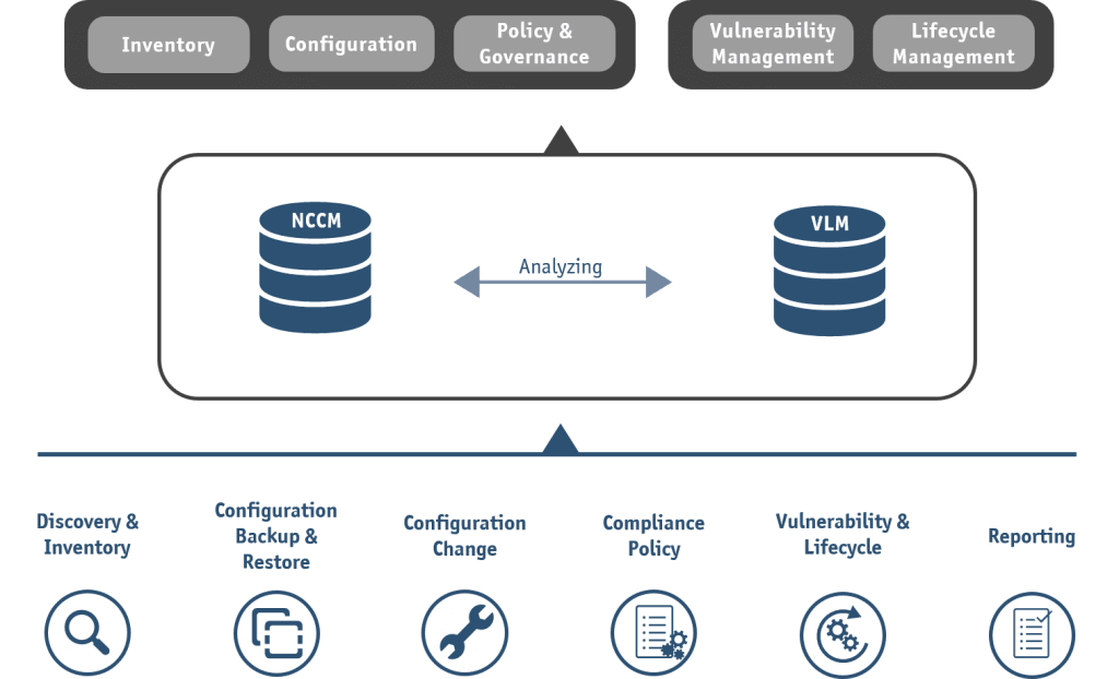 StableNet® NCCM in 1 Picture: Network Configuration & Change Management (NCCM) and Vulnerability & Lifecycle Management (VLM)