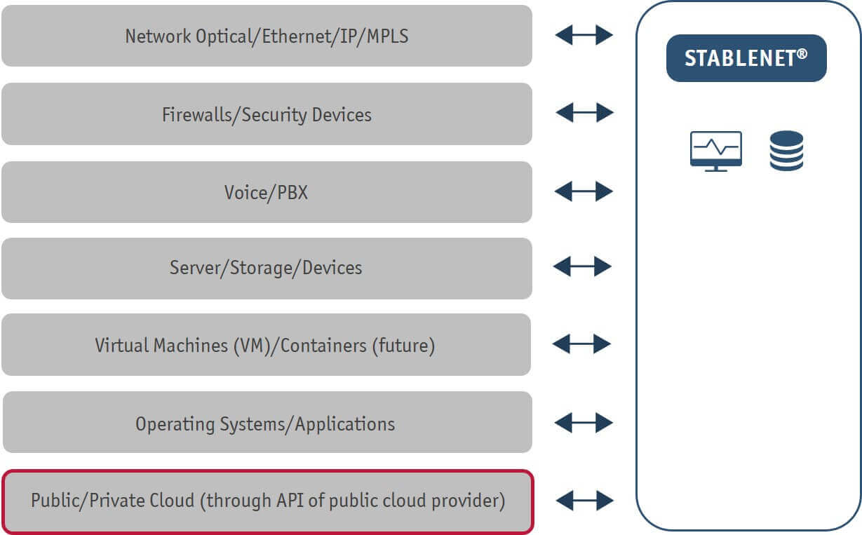Public Cloud Monitoring with StableNet®