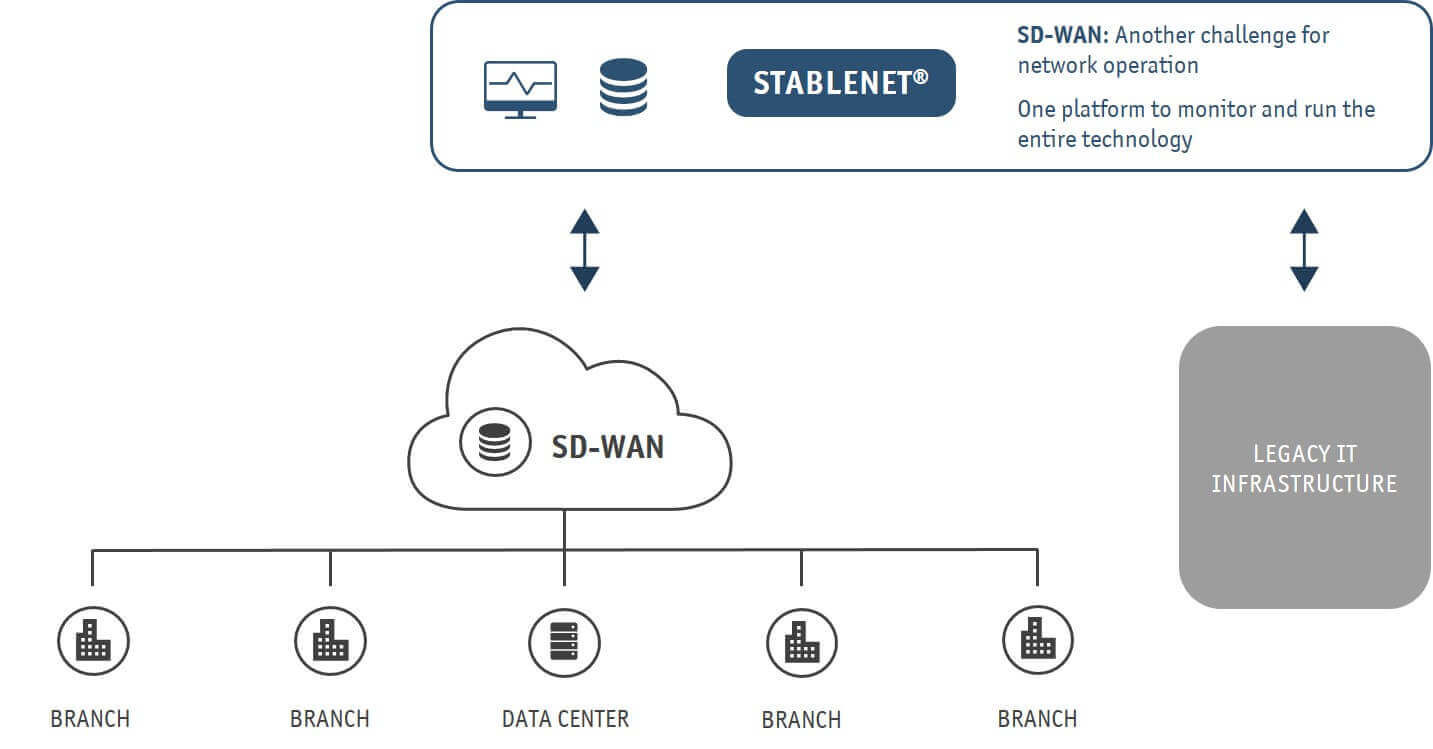SD-WAN Monitoring with StableNet® Graphic