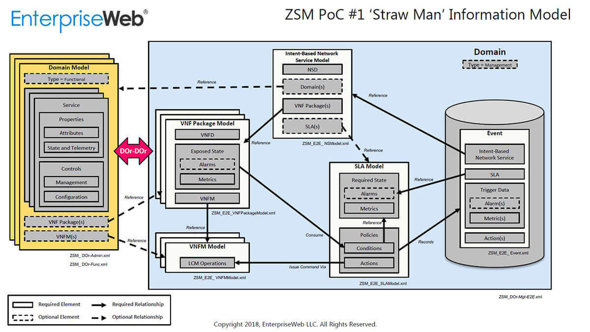 EnterpriseWeb ZSM PoC1 Information Model