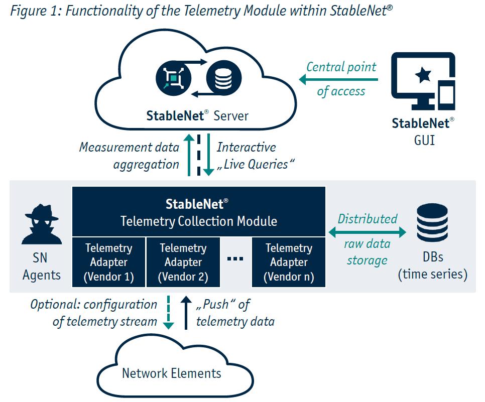 StableNet Telemetry Diagram