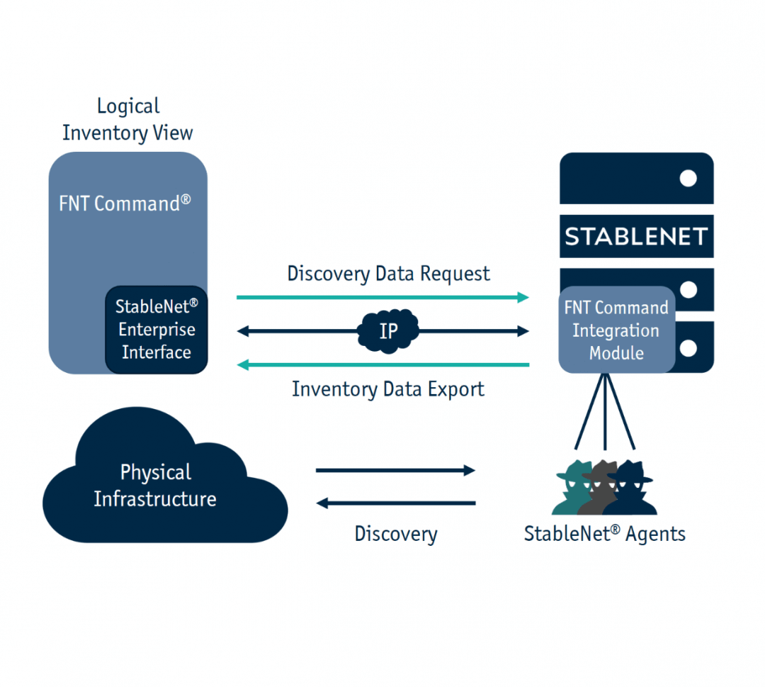 Infosim® StableNet® and FNT Command – The integrated Solution