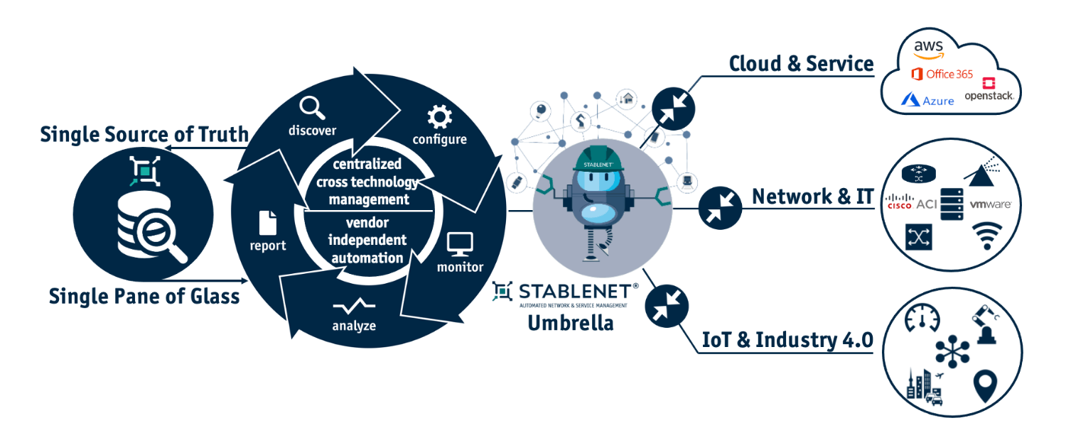 StableNet Network Automation Graphic
