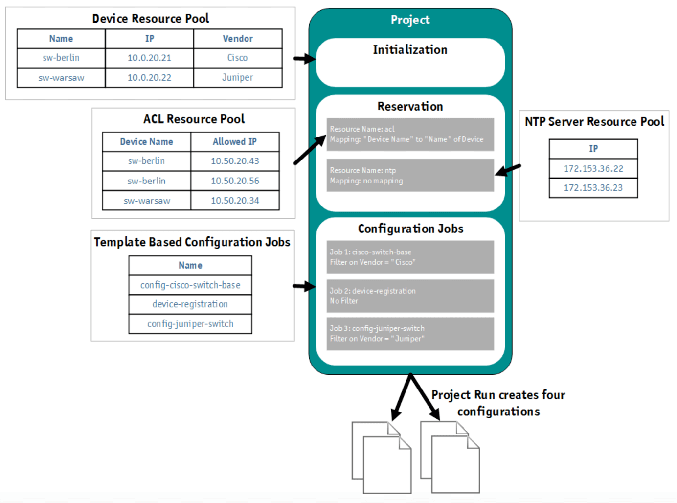 StableNet Automated Solution Table Graphic