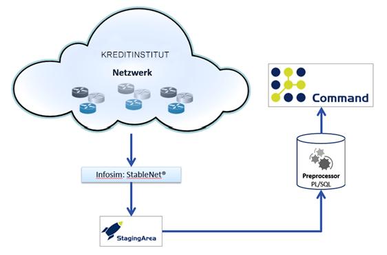 FNT Command und StableNet® beim Einsatz in einem Kreditinstitut