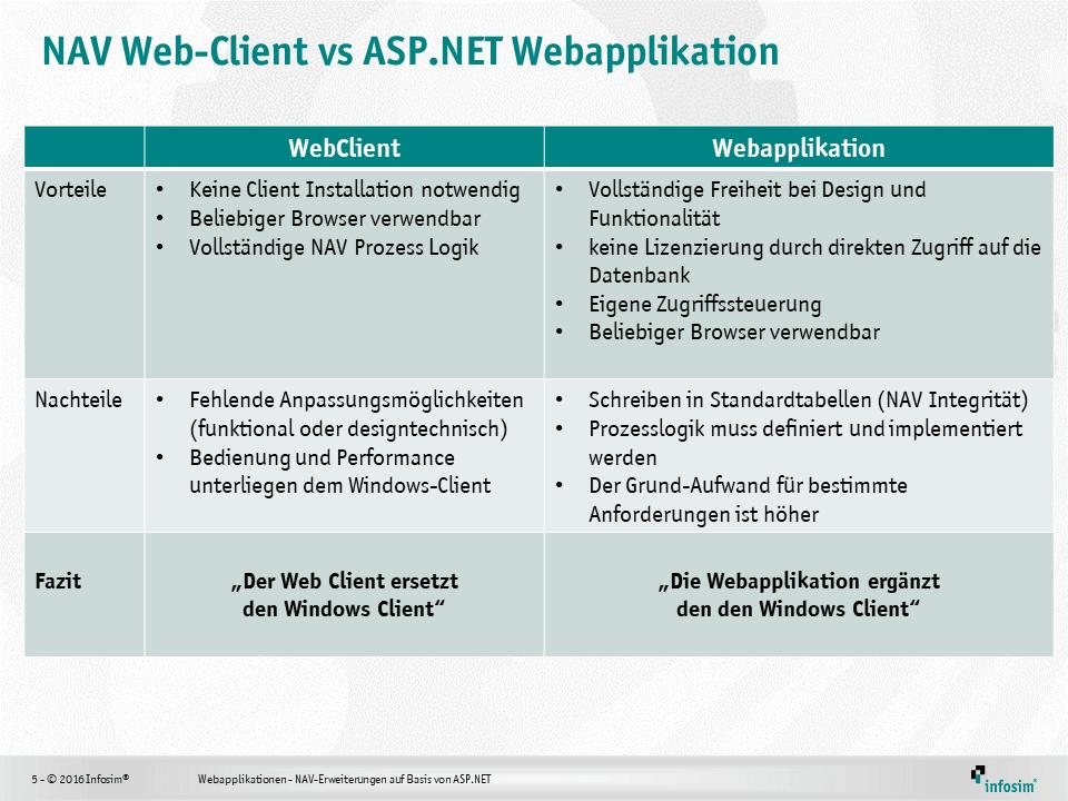 Webinar 206.11.23 NAV Erweiterung ASP (4)