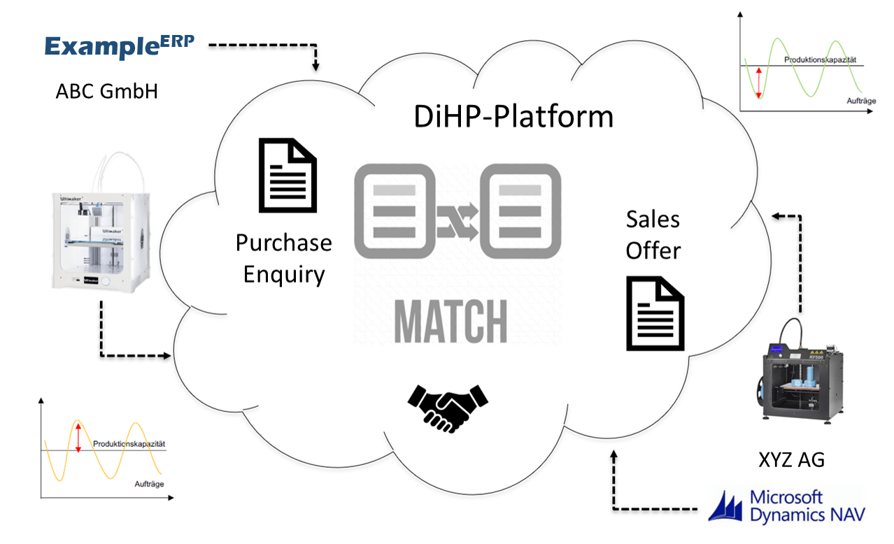 Visualization of the DiHP-Platform