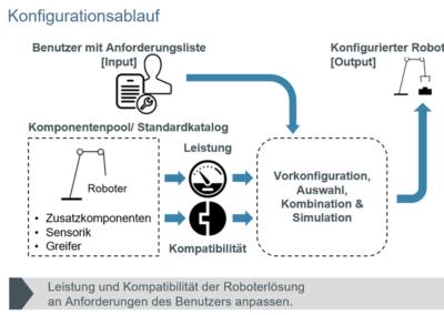 Configuration Process (German)